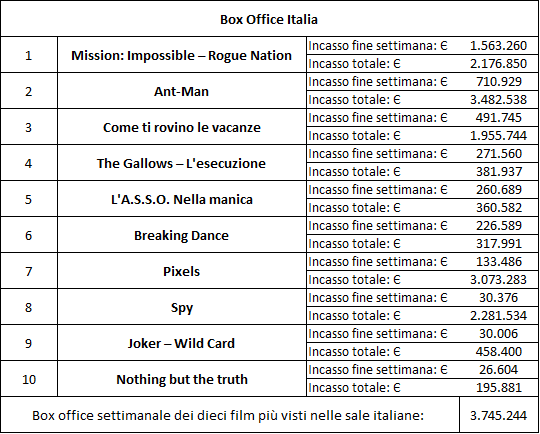 box office agosto 2015 4'