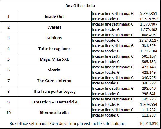 box office settembre 2015 (4')