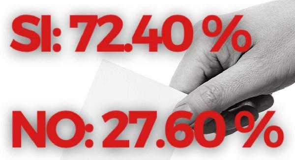 Referendum, a Carpi vince il SI con oltre il 72%